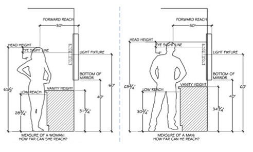 Plan the overall size of the steam shower space
