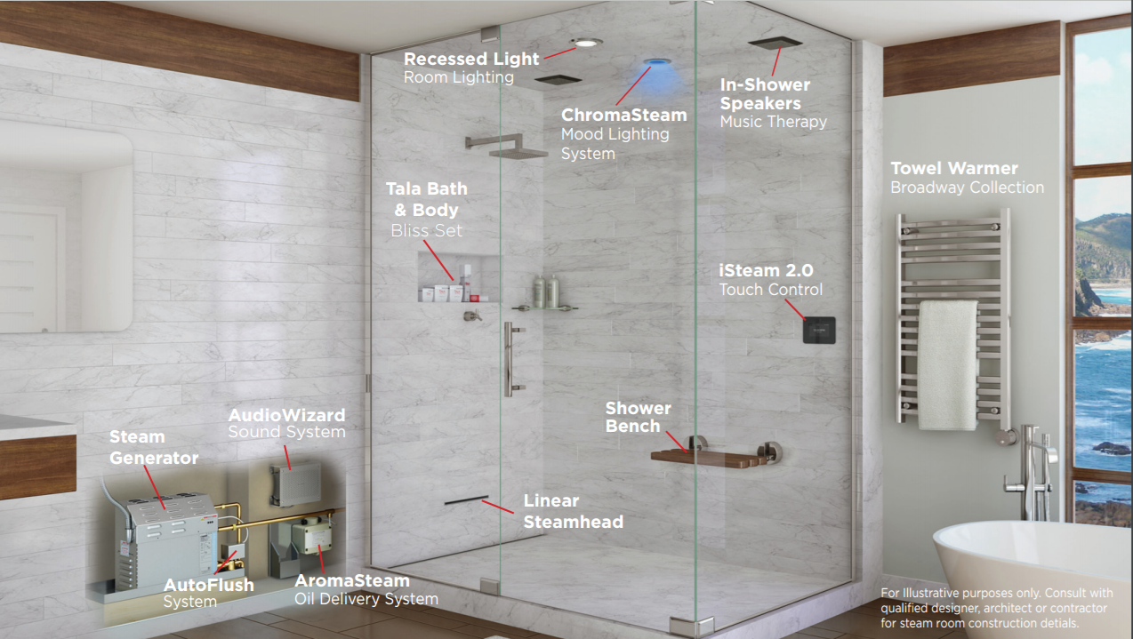 10 Tips to Home Steam Shower Bliss help you figure out where to place the steam generator and more.