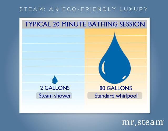 A steam shower unit truly is a water saving luxury: 2 gallons of water for 20 minutes of steambathing
