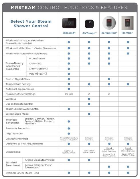 MrSteam SteamShower Control Comparison Chart[60458]-1