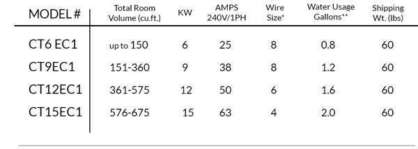CT Generator Chart