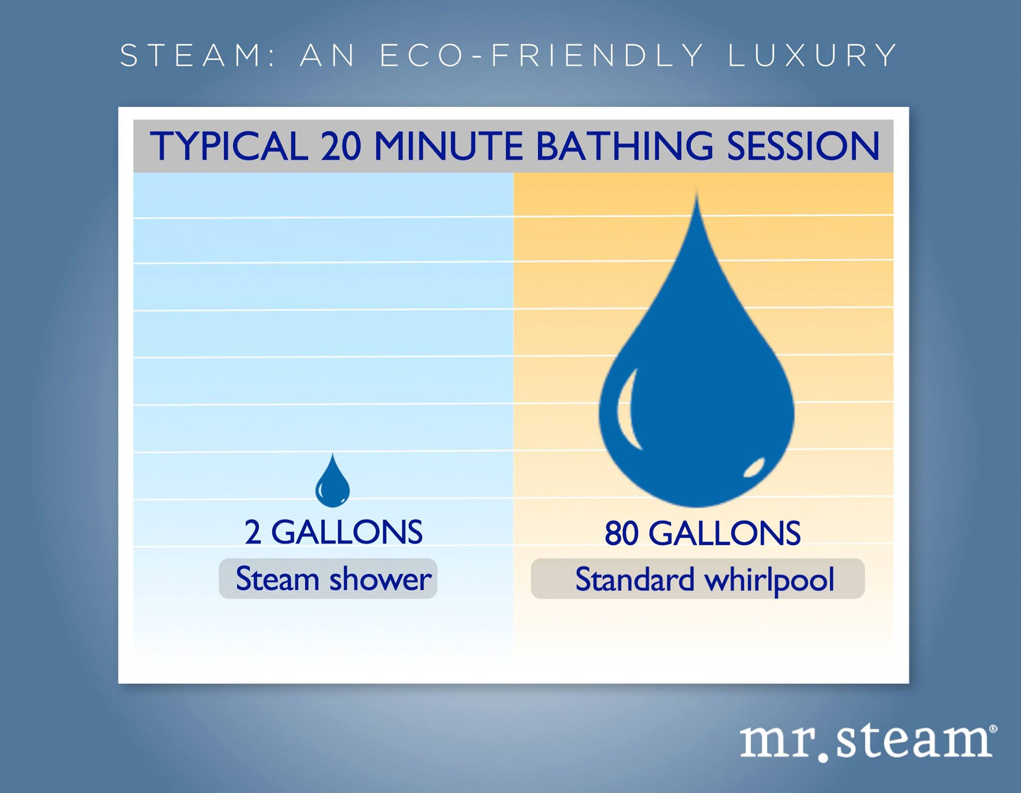 Water, Wellness and Steam Bathing